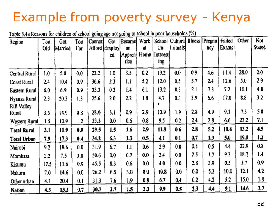 22 Example from poverty survey - Kenya