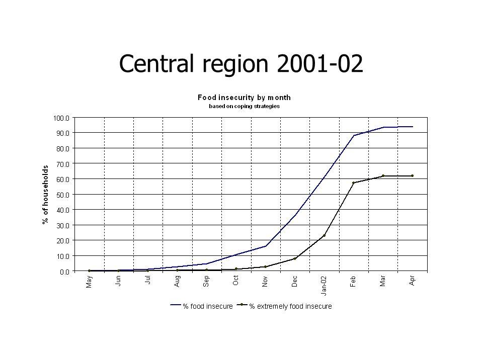 Central region 2001-02