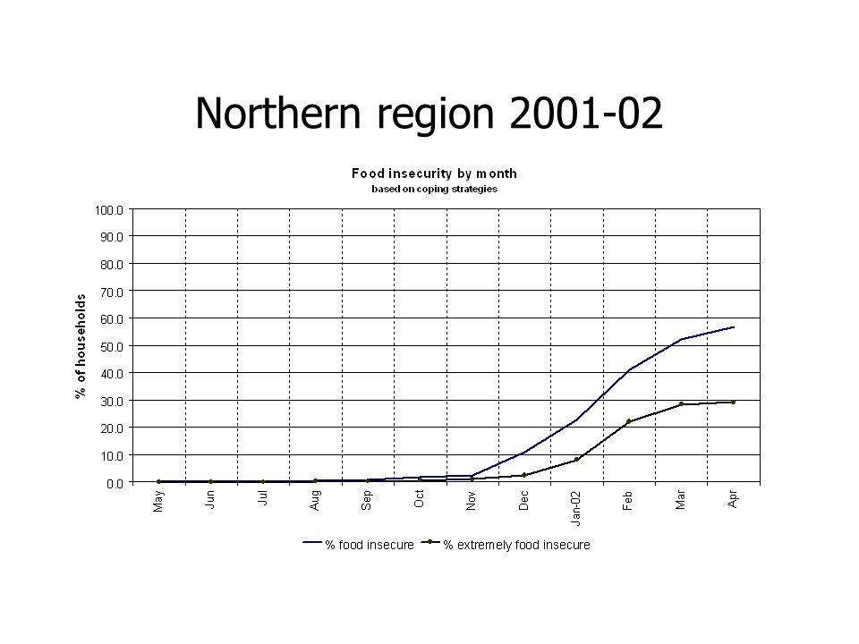 Northern region 2001-02