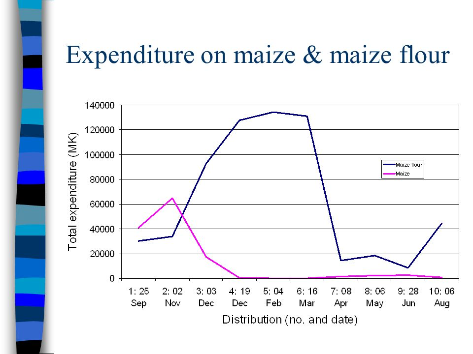 Expenditure on maize & maize flour