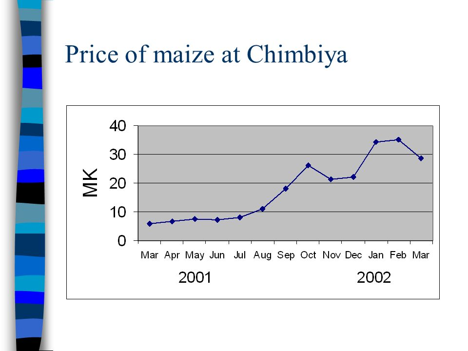 Price of maize at Chimbiya