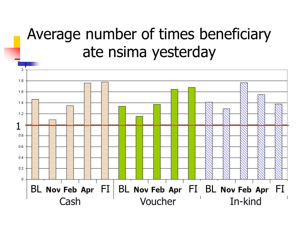 Average number of times beneficiary ate nsima yesterday CashVoucherIn-kind BL NovFebApr FIBL NovFebApr FIBL NovFebApr FI 1