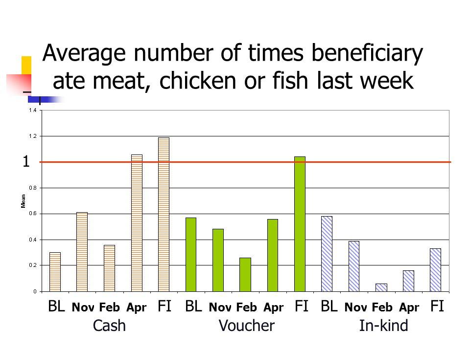 CashVoucherIn-kind BL NovFebApr FIBL NovFebApr FIBL NovFebApr FI Average number of times beneficiary ate meat, chicken or fish last week 1