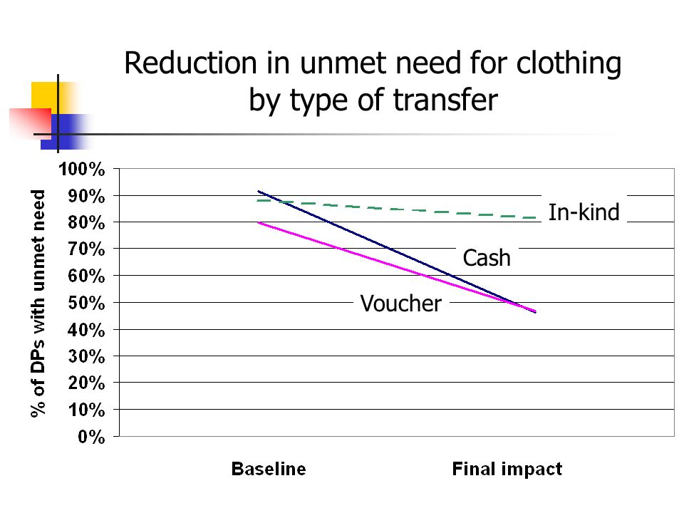 Reduction in unmet need for clothing by type of transfer In-kind Cash Voucher