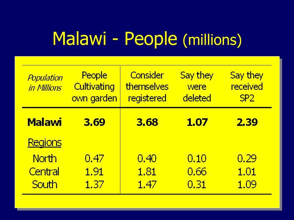 Malawi - People (millions)