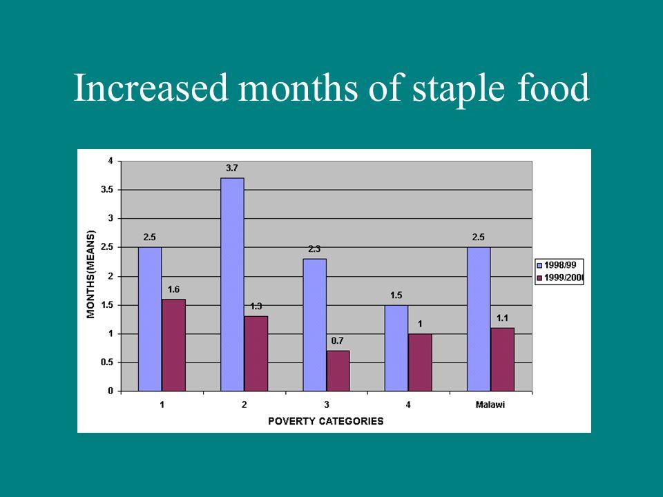 Increased months of staple food