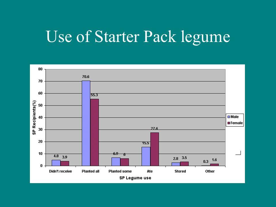 Use of Starter Pack legume