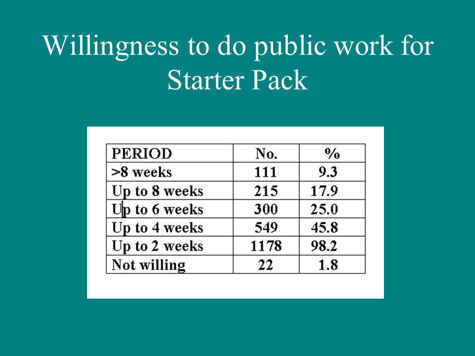 Willingness to do public work for Starter Pack