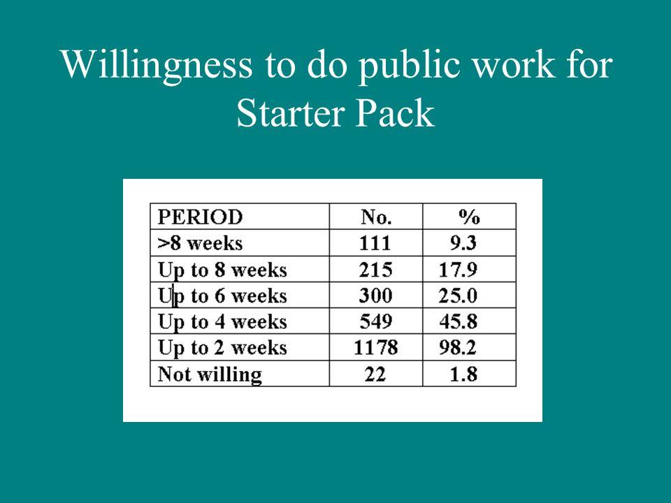 Willingness to do public work for Starter Pack