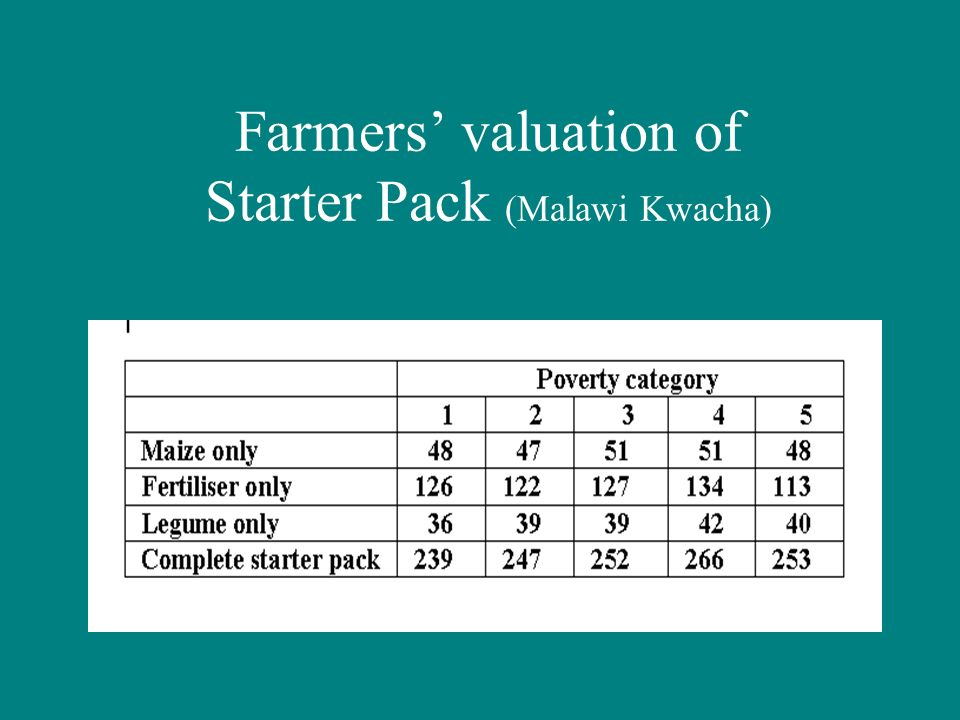 Farmers valuation of Starter Pack (Malawi Kwacha)