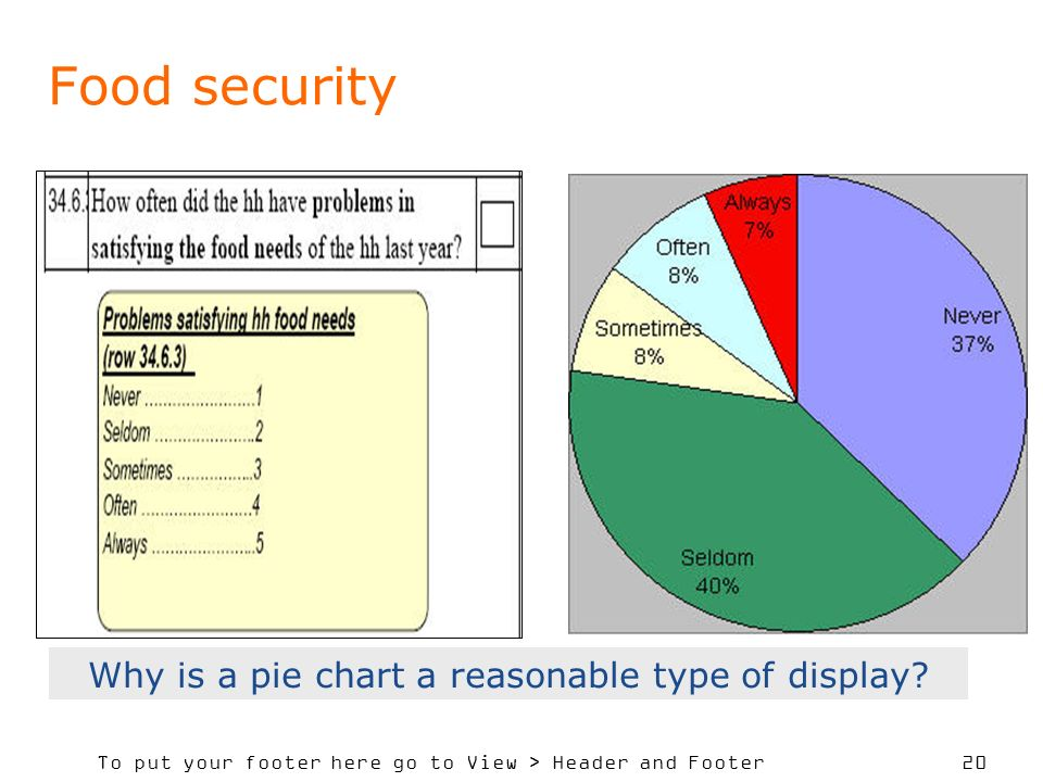 To put your footer here go to View > Header and Footer 20 Food security Why is a pie chart a reasonable type of display?