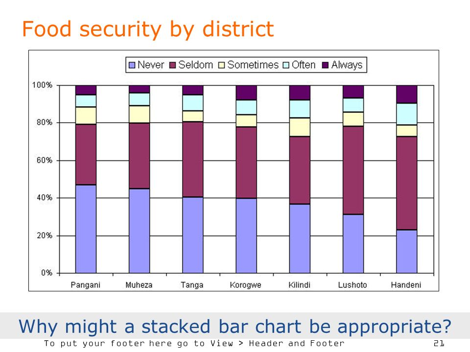 To put your footer here go to View > Header and Footer 21 Food security by district Why might a stacked bar chart be appropriate?