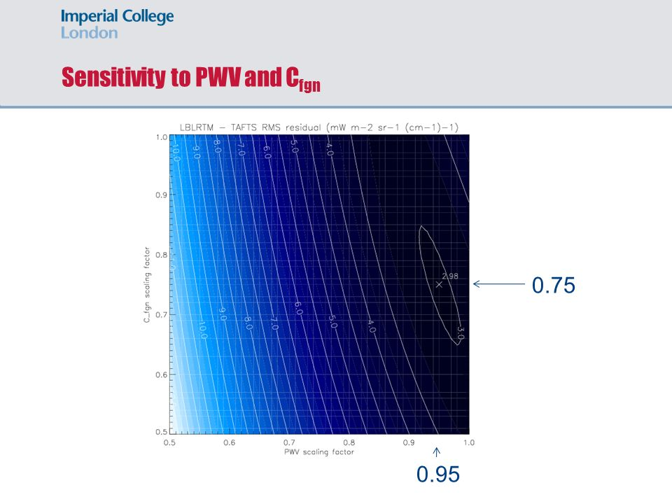 Sensitivity to PWV and C fgn 0.75 0.95