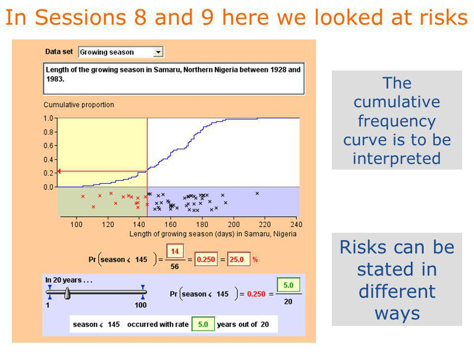 In Sessions 8 and 9 here we looked at risks Risks can be stated in different ways The cumulative frequency curve is to be interpreted