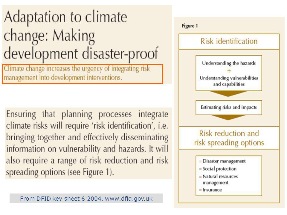 Peter Cooper ICRISAT Linking current climatic variability (using the historical data) to climate change