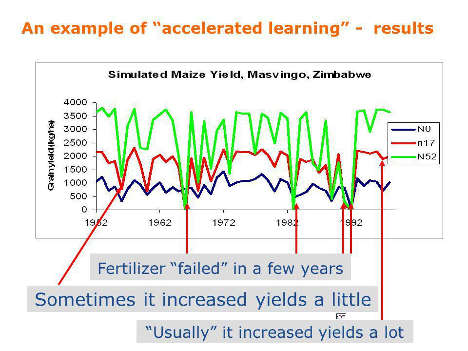 An example of accelerated learning - results Fertilizer failed in a few years Sometimes it increased yields a little Usually it increased yields a lot
