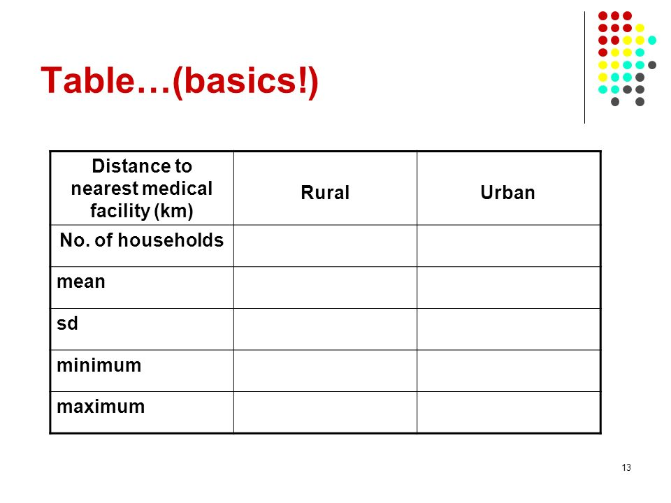 13 Table…(basics!) Distance to nearest medical facility (km) RuralUrban No. of households mean sd minimum maximum
