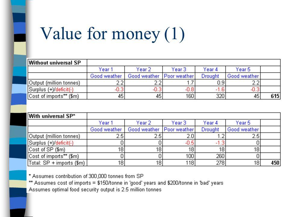 Value for money (1)