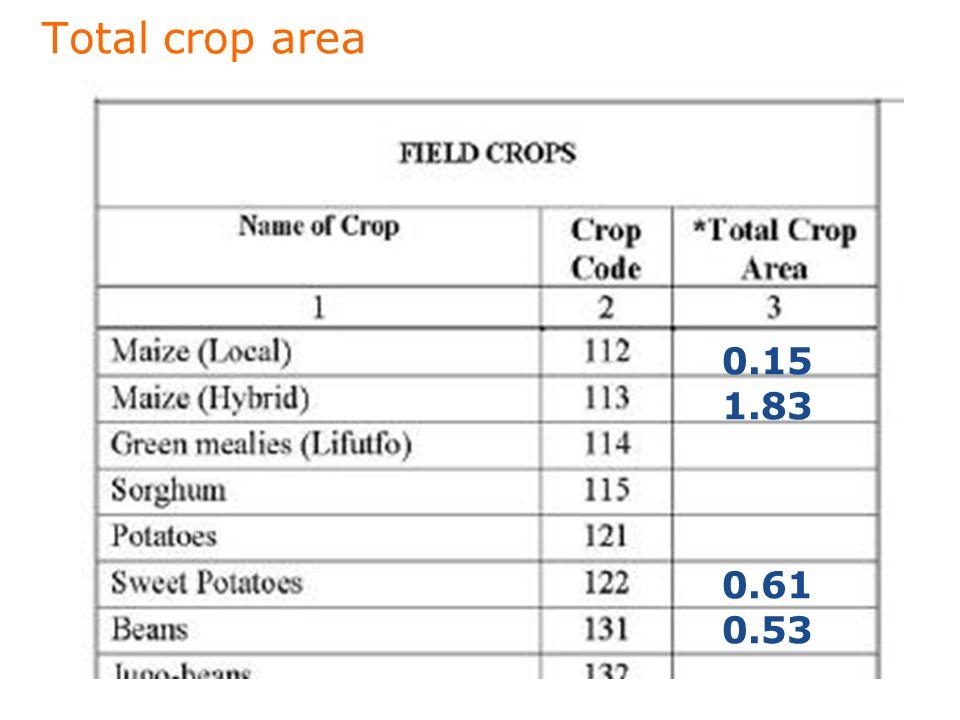 Total crop area 0.15 1.83 0.61 0.53