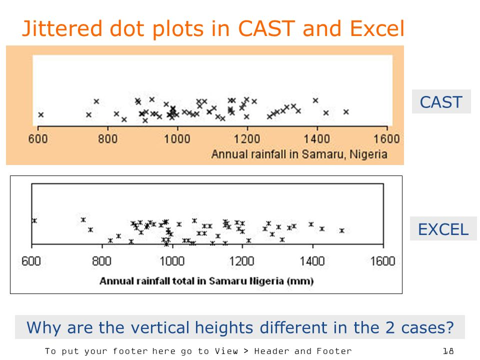 To put your footer here go to View > Header and Footer 18 Jittered dot plots in CAST and Excel CAST EXCEL Why are the vertical heights different in the 2 cases
