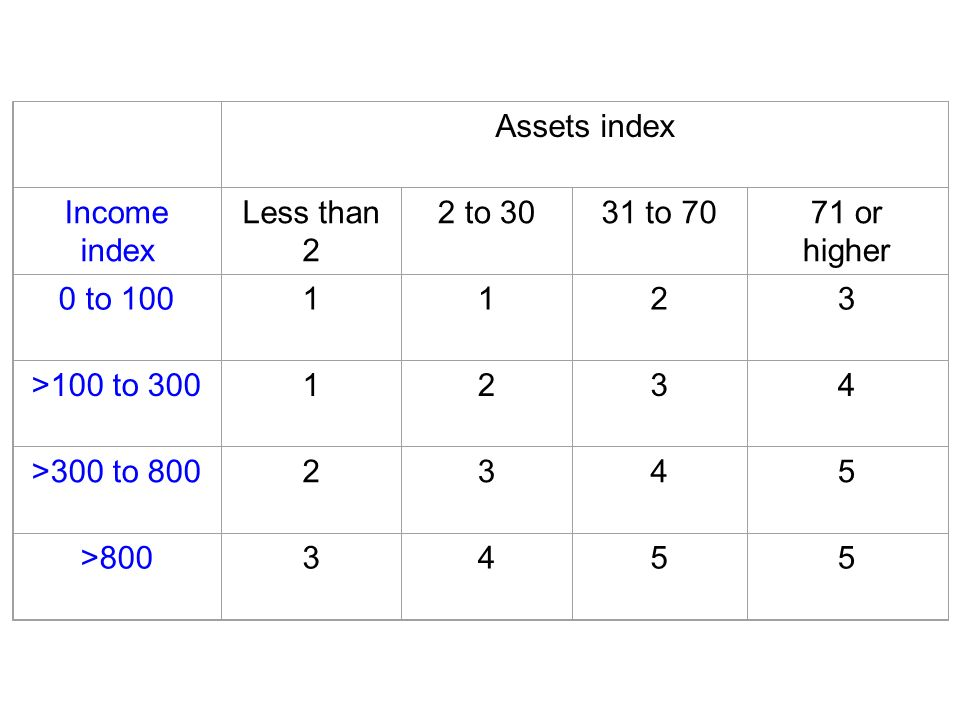 Assets index Income index Less than 2 2 to 3031 to 7071 or higher 0 to 1001123 >100 to 3001234 >300 to 8002345 >8003455
