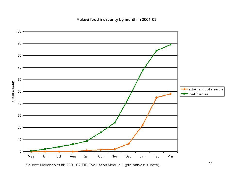 11 Source: Nyirongo et al: 2001-02 TIP Evaluation Module 1 (pre-harvest survey).