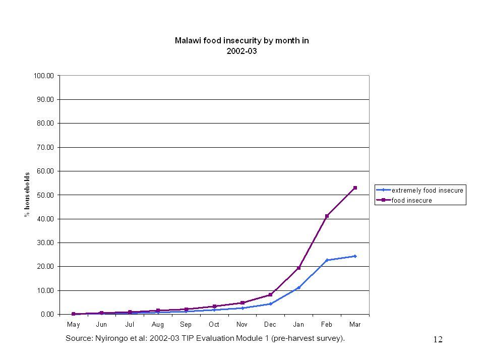 12 Source: Nyirongo et al: 2002-03 TIP Evaluation Module 1 (pre-harvest survey).
