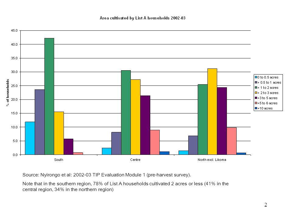 2 Source: Nyirongo et al: 2002-03 TIP Evaluation Module 1 (pre-harvest survey).