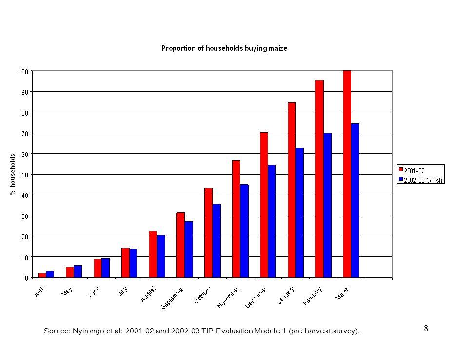 8 Source: Nyirongo et al: 2001-02 and 2002-03 TIP Evaluation Module 1 (pre-harvest survey).