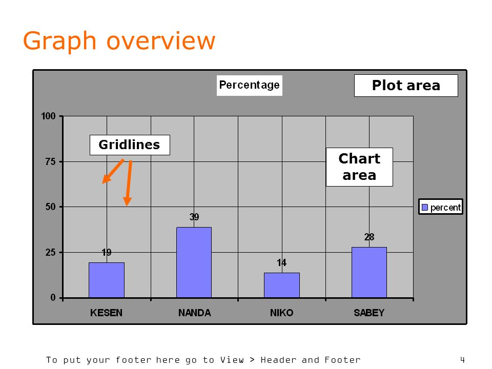 To put your footer here go to View > Header and Footer 4 Graph overview Plot area Chart area Gridlines