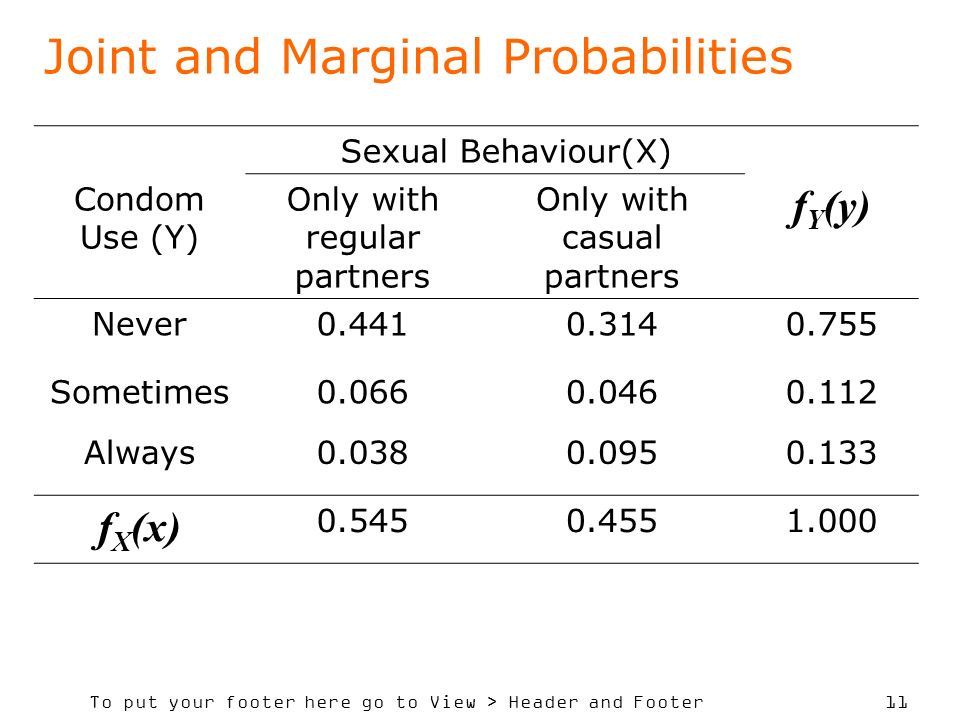 To put your footer here go to View > Header and Footer 11 Joint and Marginal Probabilities Sexual Behaviour(X) Condom Use (Y) Only with regular partners Only with casual partners f Y (y) Never0.4410.3140.755 Sometimes0.0660.0460.112 Always0.0380.0950.133 f X (x) 0.5450.4551.000