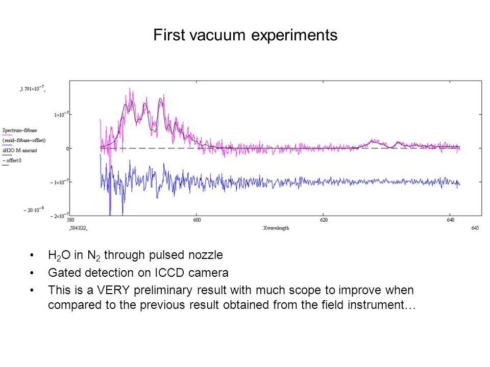 H 2 O in N 2 through pulsed nozzle Gated detection on ICCD camera This is a VERY preliminary result with much scope to improve when compared to the previous result obtained from the field instrument… First vacuum experiments