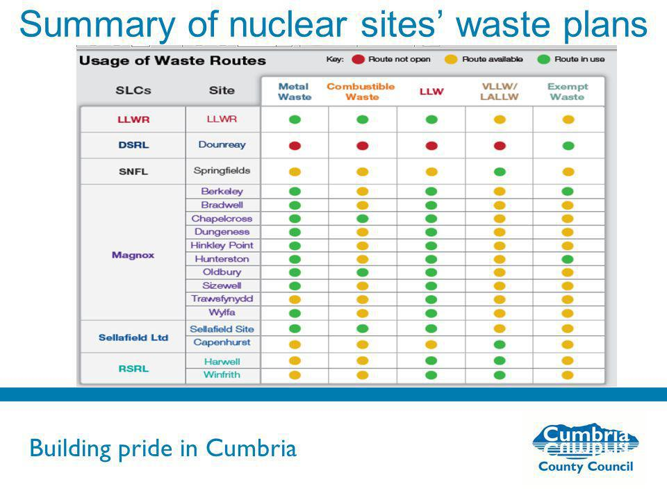 Building pride in Cumbria Do not use fonts other than Arial for your presentations Summary of nuclear sites waste plans