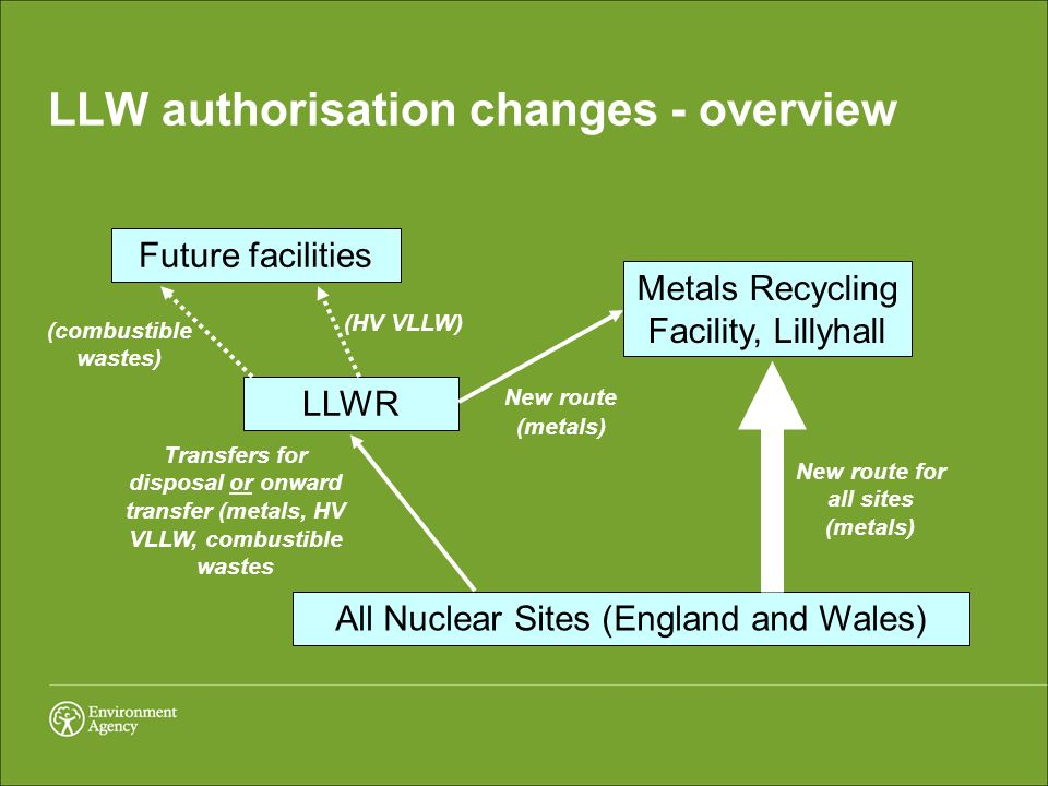 All Nuclear Sites (England and Wales) Metals Recycling Facility, Lillyhall LLWR New route (metals) LLW authorisation changes - overview New route for