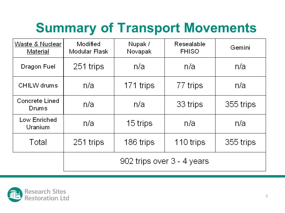 4 Summary of Transport Movements
