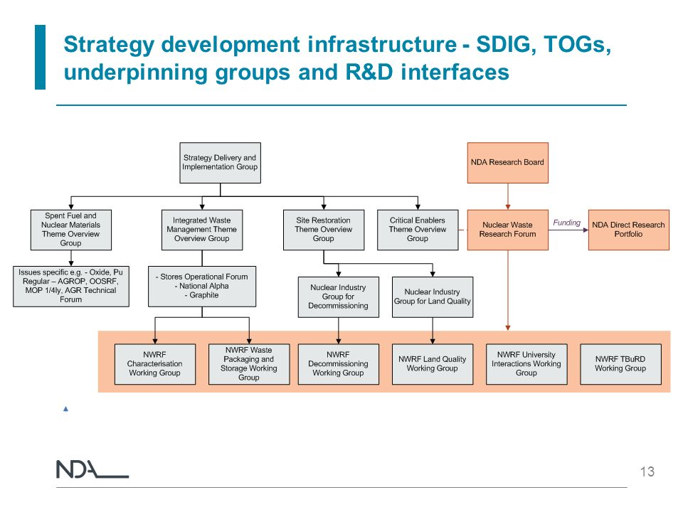 Strategy development infrastructure - SDIG, TOGs, underpinning groups and R&D interfaces 13