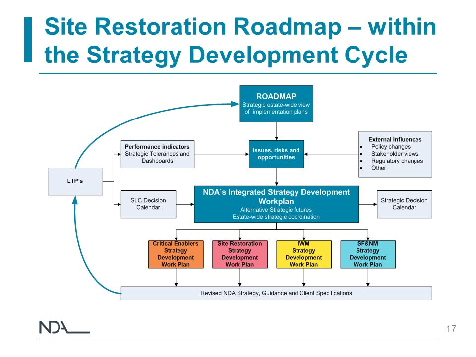 Site Restoration Roadmap – within the Strategy Development Cycle 17