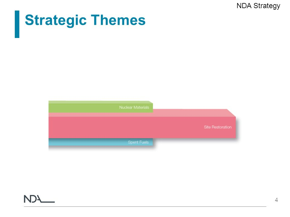4 Strategic Themes NDA Strategy
