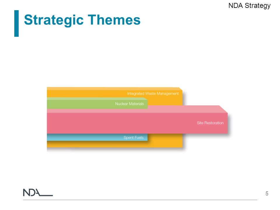 5 Strategic Themes NDA Strategy