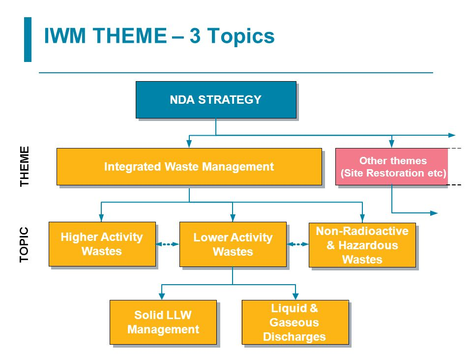 14 IWM THEME – 3 Topics Integrated Waste Management Lower Activity Wastes Non-Radioactive & Hazardous Wastes Higher Activity Wastes Other themes (Site
