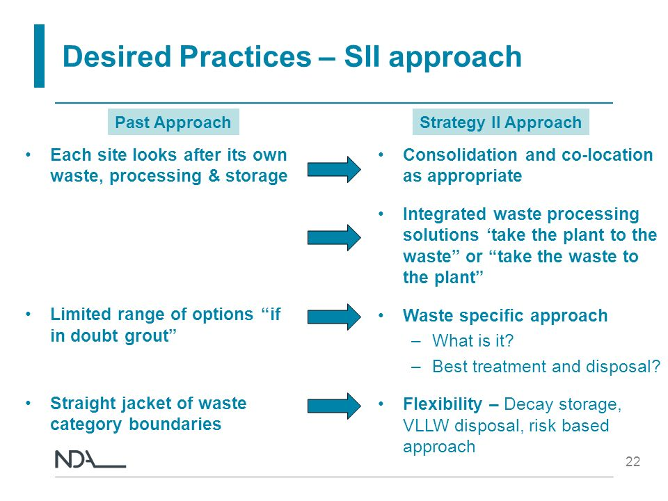 22 Desired Practices – SII approach Each site looks after its own waste, processing & storage Limited range of options if in doubt grout Straight jack