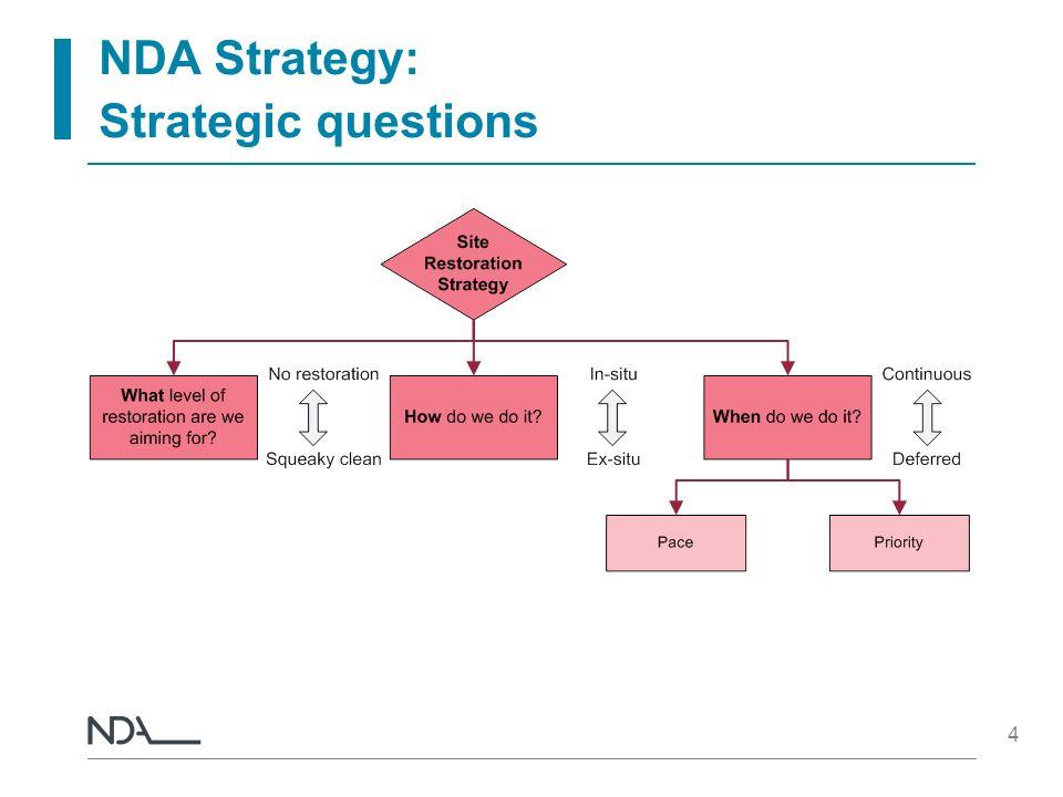 4 NDA Strategy: Strategic questions