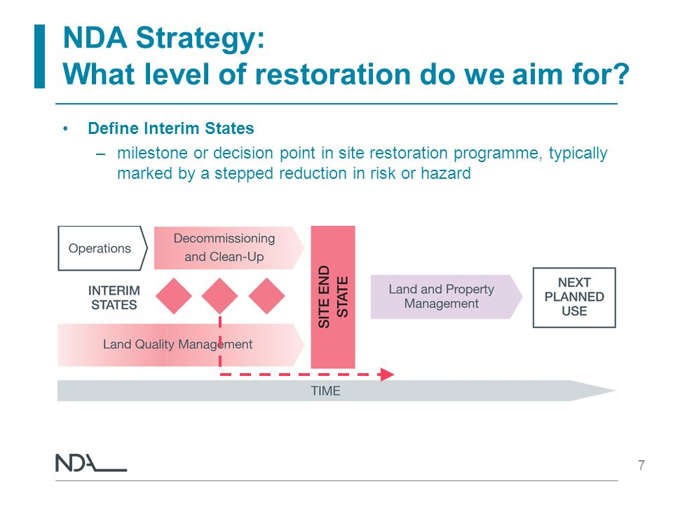 7 NDA Strategy: What level of restoration do we aim for? Define Interim States –milestone or decision point in site restoration programme, typically m