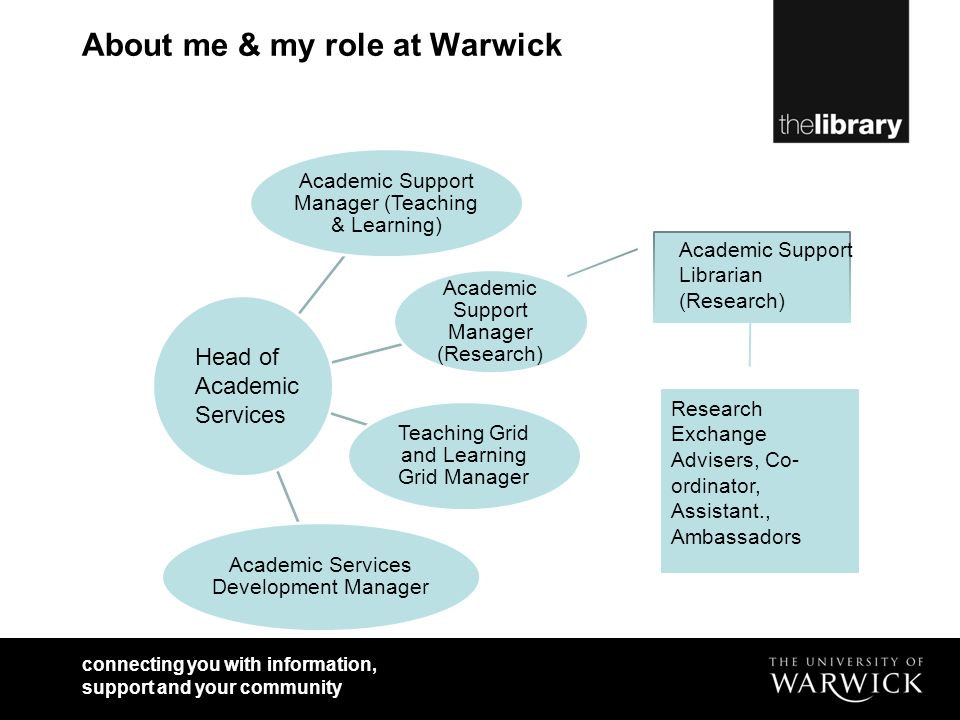 connecting you with information, support and your community About me & my role at Warwick Academic Support Manager (Research) Academic Support Manager (Teaching & Learning) Teaching Grid and Learning Grid Manager Academic Services Development Manager Head of Academic Services Academic Support Librarian (Research) Research Exchange Advisers, Co- ordinator, Assistant., Ambassadors