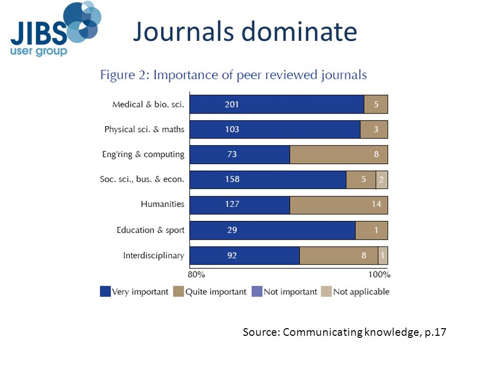 Source: Communicating knowledge, p.17 Journals dominate