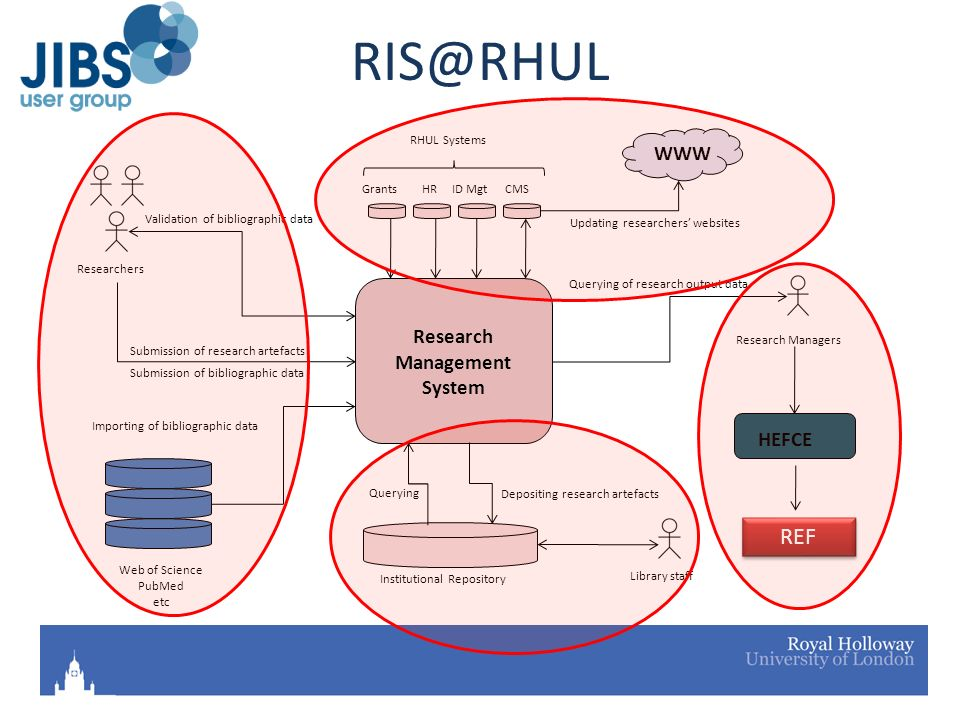 RIS@RHUL Web of Science PubMed etc Research Managers Institutional Repository Importing of bibliographic data Researchers Validation of bibliographic