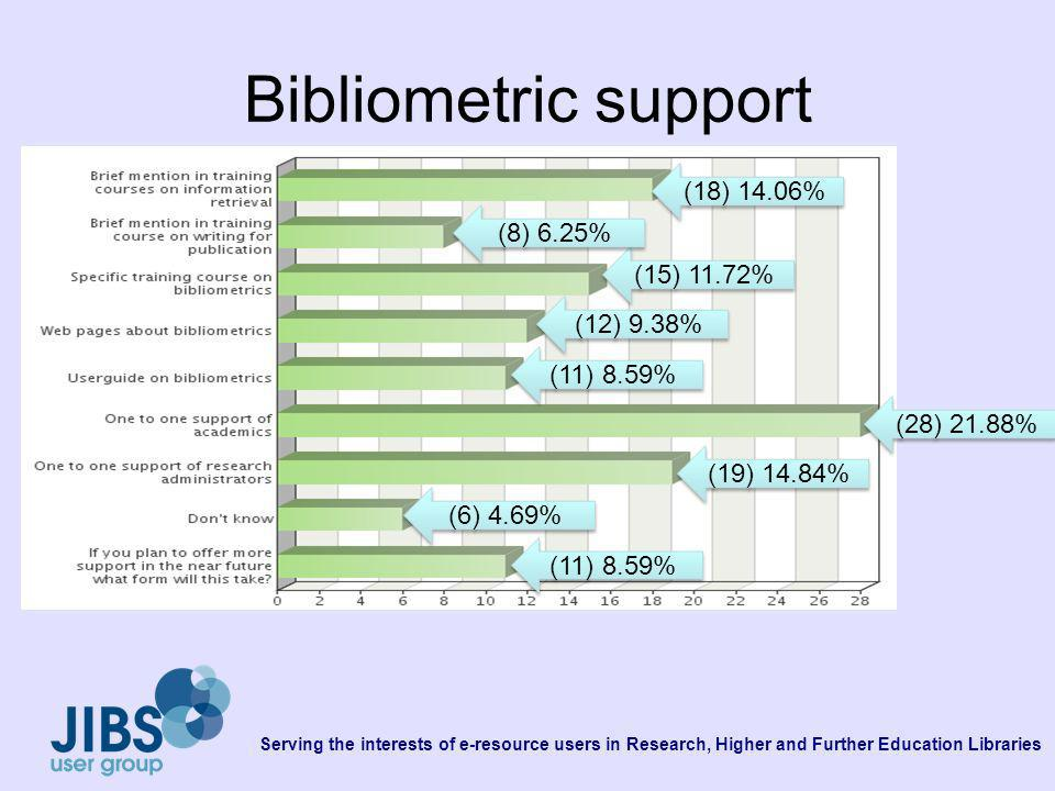 Serving the interests of e-resource users in Research, Higher and Further Education Libraries Bibliometric support (18) 14.06% (15) 11.72% (12) 9.38% (11) 8.59% (28) 21.88% (19) 14.84% (6) 4.69% (11) 8.59% (8) 6.25%