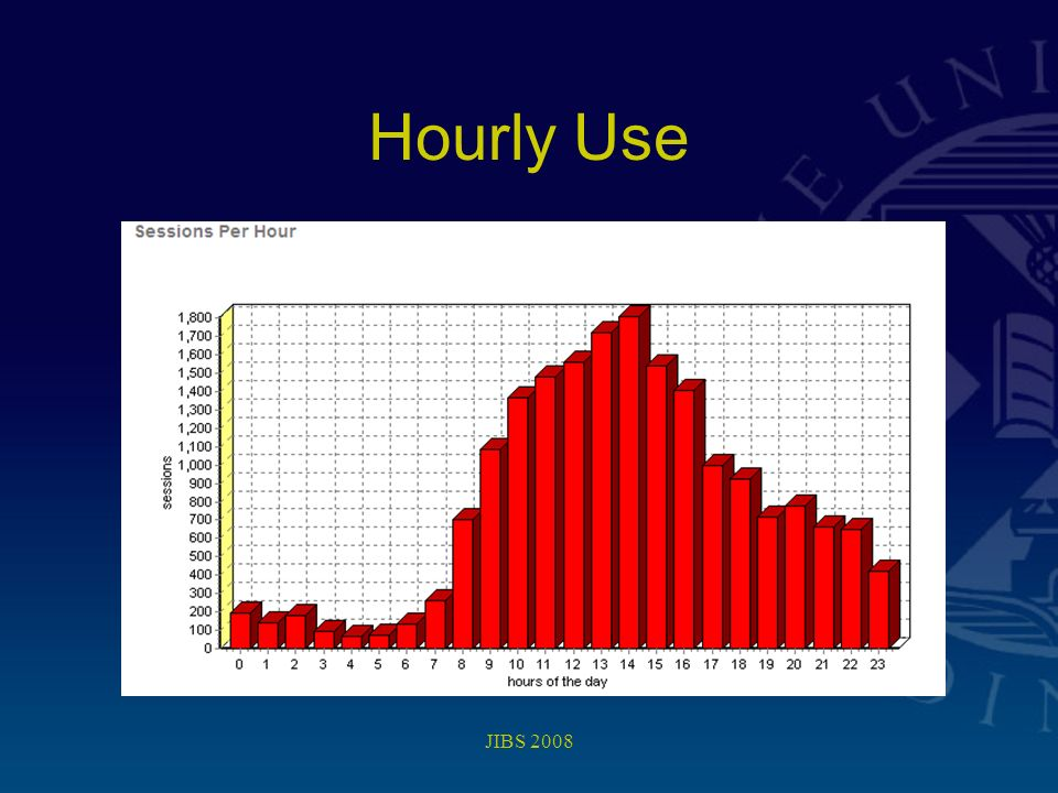 JIBS 2008 Hourly Use