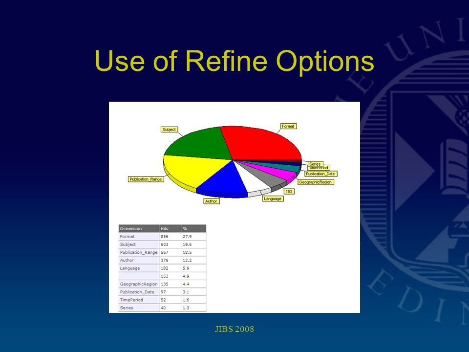 JIBS 2008 Use of Refine Options