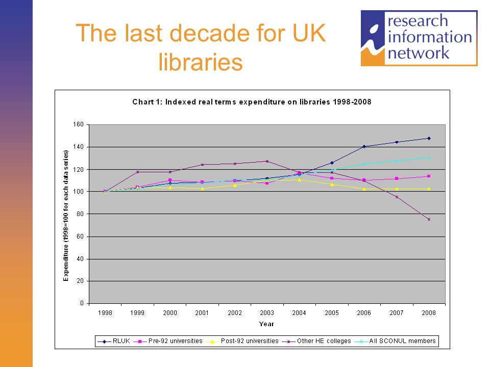 The last decade for UK libraries